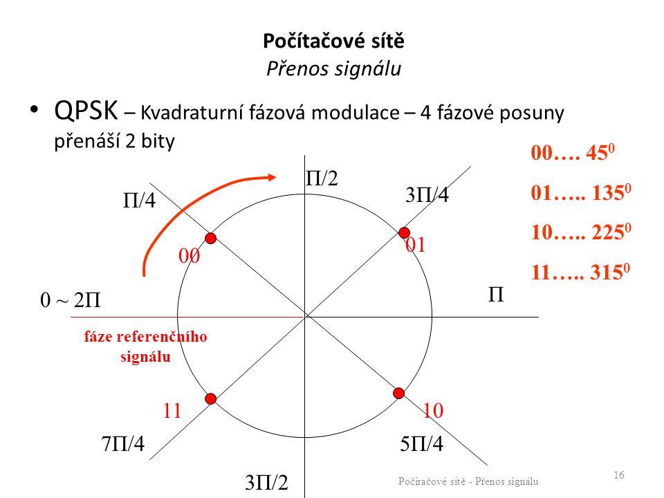 QPSK – Kvadraturní fázová modulace – 4 fázové posuny přenáší 2 bity Počíračové sítě - Přenos signálu 16 fáze referenčního signálu 01 1110 00 Π/2 Π/4 3