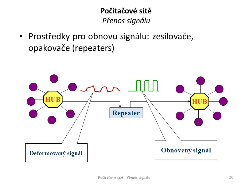 Počítačové sítě Přenos signálu Prostředky pro obnovu signálu: zesilovače, opakovače (repeaters) Počíračové sítě - Přenos signálu20 HUB Repeater Deform