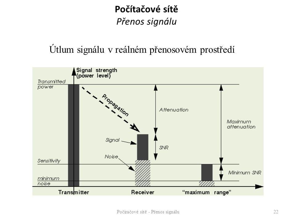 Počítačové sítě Přenos signálu – Reálná (podle Shannona) C = W log 2 ( 1 + S/N ) S/N…poměr signál/šum P S - výkon signálu (S/N) dB = 10 log 10 P S /P N P N - výkon šumu 3 dB – 50 % ztrát 10 dB – 10 % ztrát 20 dB – 1 % ztrát 30 dB – 0,1 % ztrát Počíračové sítě - Přenos signálu23 S S´ N