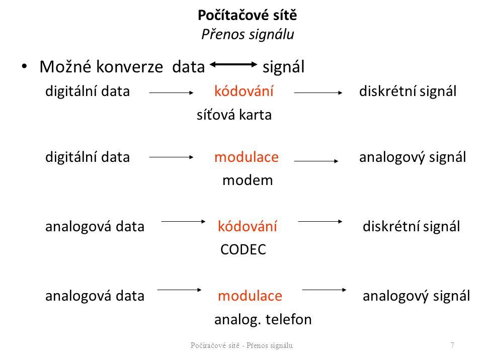 Počítačové sítě Přenos signálu Možné konverze data signál digitální data kódování diskrétní signál síťová karta digitální datamodulaceanalogový signál
