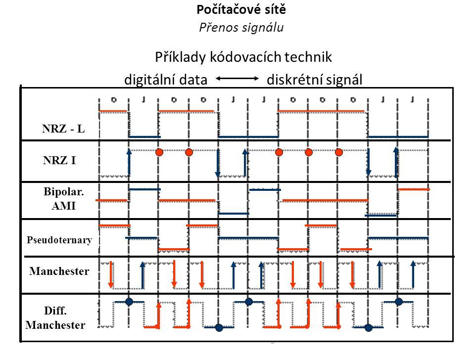 Počítačové sítě Přenos signálu Příklady kódovacích technik digitální data diskrétní signál Počíračové sítě - Přenos signálu9 NRZ - L NRZ I Pseudoterna