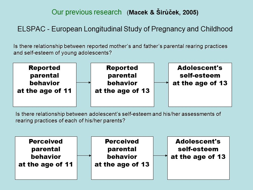 Our previous research (Macek & Širůček, 2005) ELSPAC - European Longitudinal Study of Pregnancy and Childhood Reported parental behavior at the age of