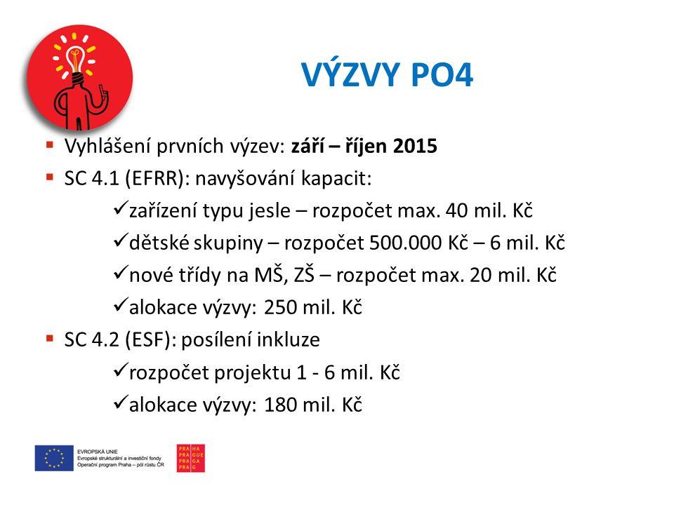 VÝZVY PO4  Vyhlášení prvních výzev: září – říjen 2015  SC 4.1 (EFRR): navyšování kapacit: zařízení typu jesle – rozpočet max. 40 mil. Kč dětské skup