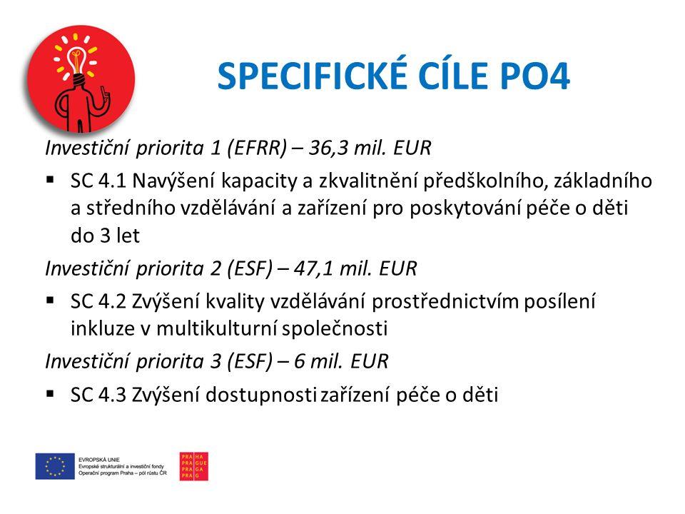 SPECIFICKÉ CÍLE PO4 Investiční priorita 1 (EFRR) – 36,3 mil. EUR  SC 4.1 Navýšení kapacity a zkvalitnění předškolního, základního a středního vzděláv