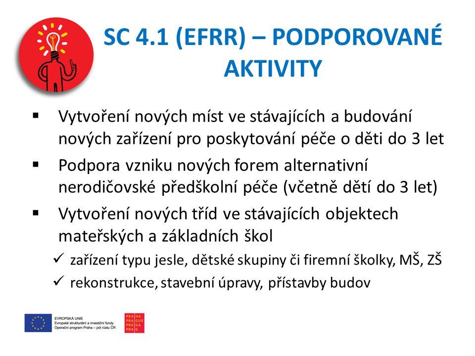 PO 4 – KONTAKTY A INFORMACE Odbor evropských fondů MHMP Mgr.