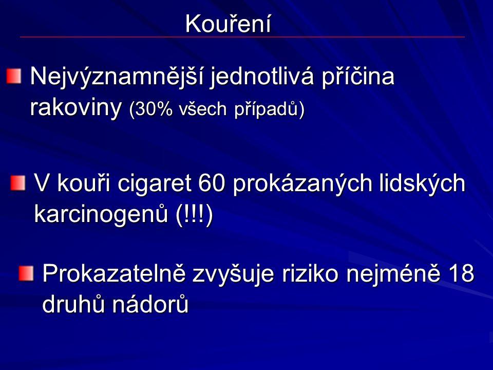 Kouření Nejvýznamnější jednotlivá příčina rakoviny (30% všech případů) V kouři cigaret 60 prokázaných lidských karcinogenů (!!!) Prokazatelně zvyšuje riziko nejméně 18 druhů nádorů