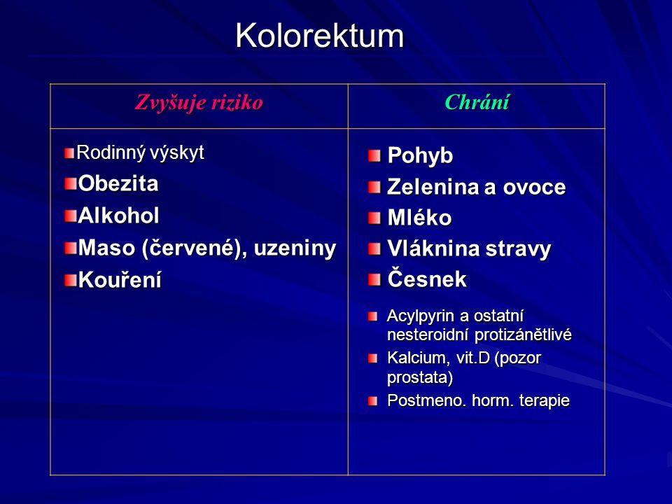 Kolorektum Zvyšuje riziko Chrání Rodinný výskyt ObezitaAlkohol Maso (červené), uzeniny KouřeníPohyb Zelenina a ovoce Mléko Vláknina stravy Česnek Acylpyrin a ostatní nesteroidní protizánětlivé Kalcium, vit.D (pozor prostata) Postmeno.