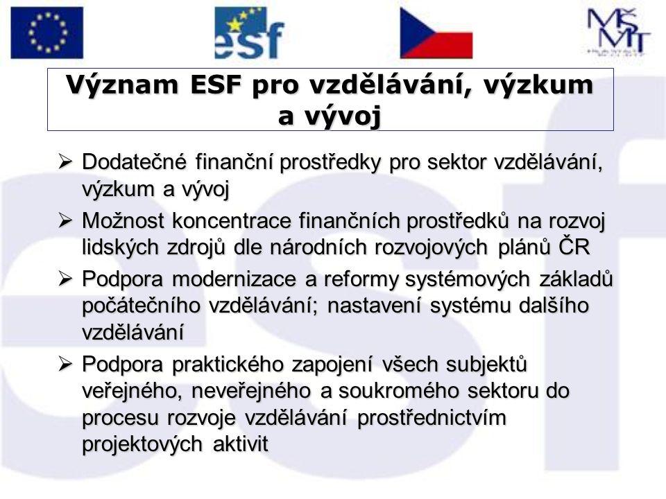 Význam ESF pro vzdělávání, výzkum a vývoj  Dodatečné finanční prostředky pro sektor vzdělávání, výzkum a vývoj  Možnost koncentrace finančních prostředků na rozvoj lidských zdrojů dle národních rozvojových plánů ČR  Podpora modernizace a reformy systémových základů počátečního vzdělávání; nastavení systému dalšího vzdělávání  Podpora praktického zapojení všech subjektů veřejného, neveřejného a soukromého sektoru do procesu rozvoje vzdělávání prostřednictvím projektových aktivit