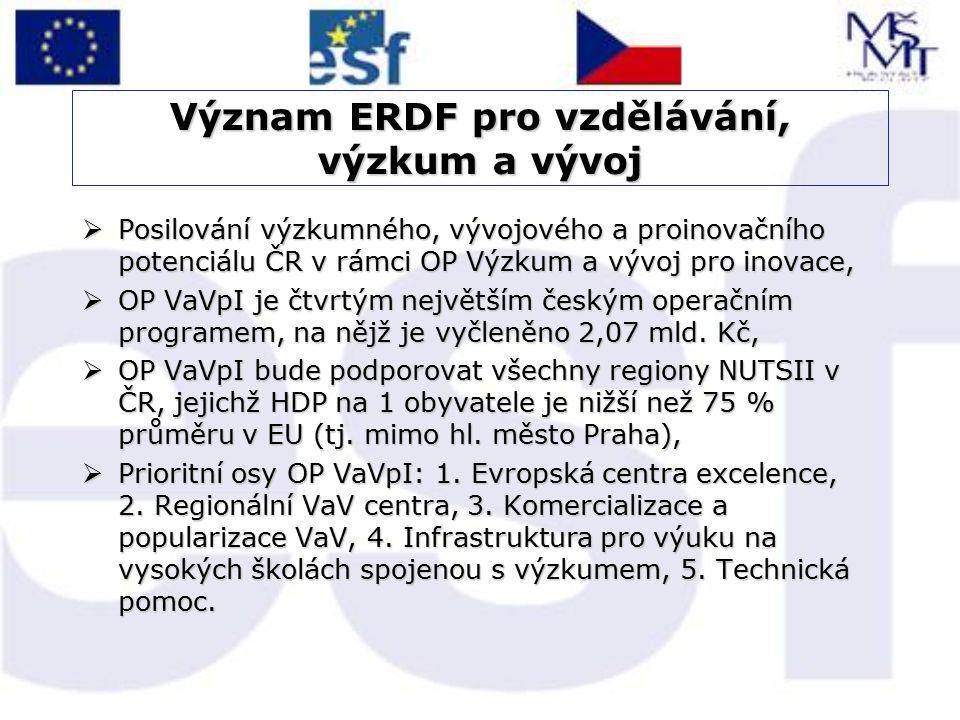 Význam ERDF pro vzdělávání, výzkum a vývoj  Posilování výzkumného, vývojového a proinovačního potenciálu ČR v rámci OP Výzkum a vývoj pro inovace, 