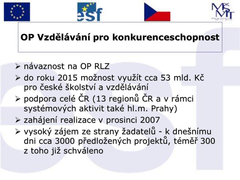  návaznost na OP RLZ  do roku 2015 možnost využít cca 53 mld. Kč pro české školství a vzdělávání  podpora celé ČR (13 regionů ČR a v rámci systémov