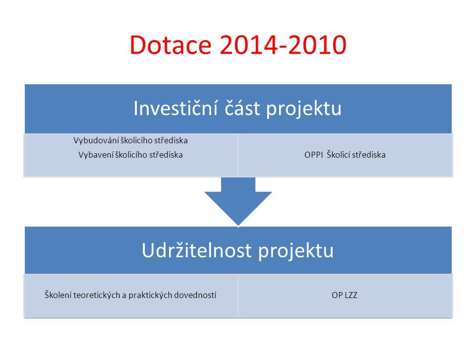 Dotace 2014-2010 Udržitelnost projektu Školení teoretických a praktických dovednostíOP LZZ Investiční část projektu Vybudování školicího střediska Vyb