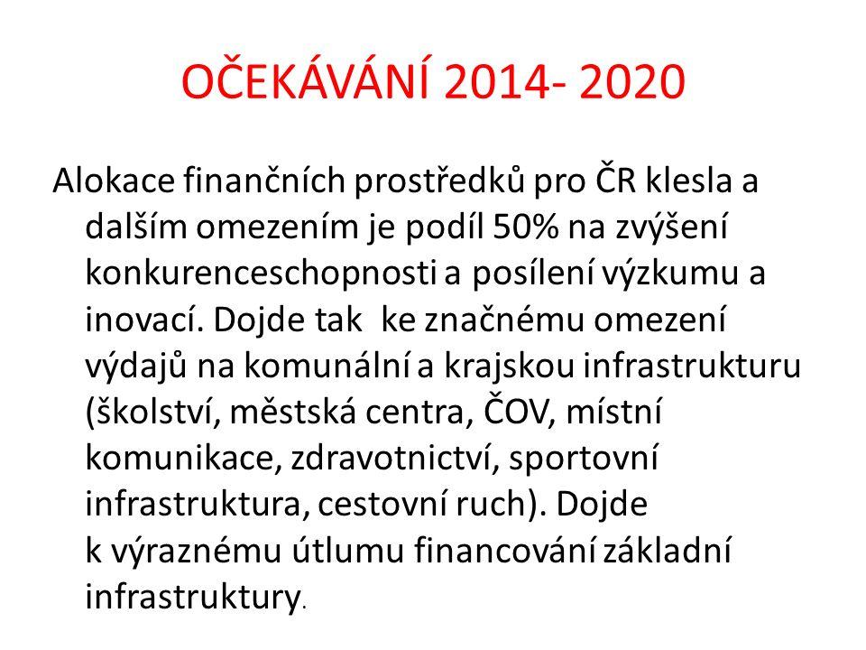 OČEKÁVÁNÍ 2014- 2020 Alokace finančních prostředků pro ČR klesla a dalším omezením je podíl 50% na zvýšení konkurenceschopnosti a posílení výzkumu a i
