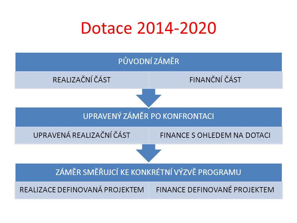 Dotace 2014-2020 ZÁMĚR SMĚŘUJCÍ KE KONKRÉTNÍ VÝZVĚ PROGRAMU REALIZACE DEFINOVANÁ PROJEKTEMFINANCE DEFINOVANÉ PROJEKTEM UPRAVENÝ ZÁMĚR PO KONFRONTACI U