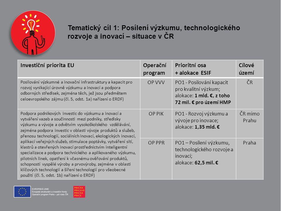 Tematický cíl 1: Posílení výzkumu, technologického rozvoje a inovací – situace v ČR Investiční priorita EUOperační program Prioritní osa + alokace ESI