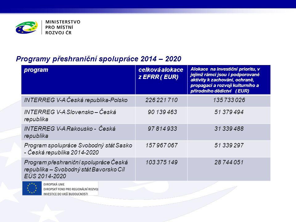 Programy přeshraniční spolupráce 2014 – 2020 programcelková alokace z EFRR ( EUR) Alokace na investiční prioritu, v jejímž rámci jsou i podporované ak