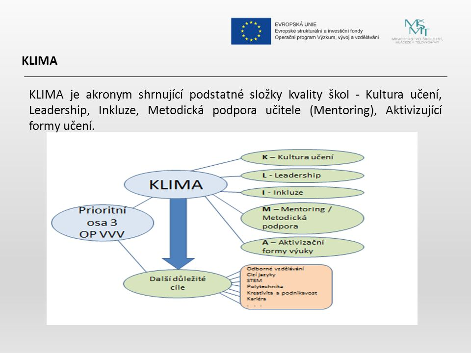 KLIMA KLIMA je akronym shrnující podstatné složky kvality škol - Kultura učení, Leadership, Inkluze, Metodická podpora učitele (Mentoring), Aktivizují