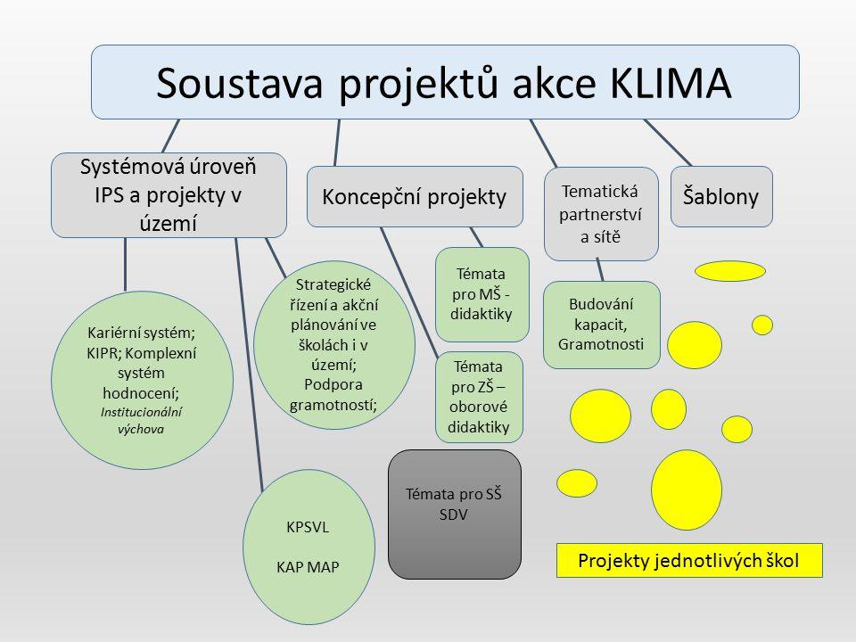 Soustava projektů akce KLIMA Systémová úroveň IPS a projekty v území Koncepční projekty Tematická partnerství a sítě Šablony Kariérní systém; KIPR; Ko
