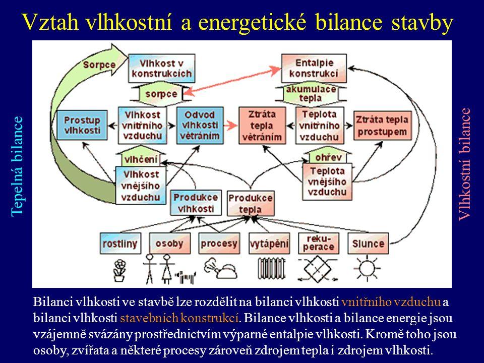 Vztah vlhkostní a energetické bilance stavby Tepelná bilance Vlhkostní bilance Bilanci vlhkosti ve stavbě lze rozdělit na bilanci vlhkosti vnitřního vzduchu a bilanci vlhkosti stavebních konstrukcí.