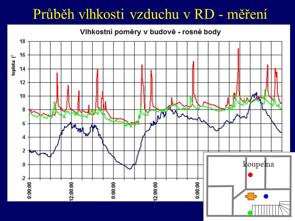 koupelna Průběh vlhkosti vzduchu v RD - měření