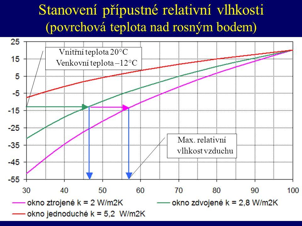 Vnitřní teplota 20°C Venkovní teplota –12°C Max.