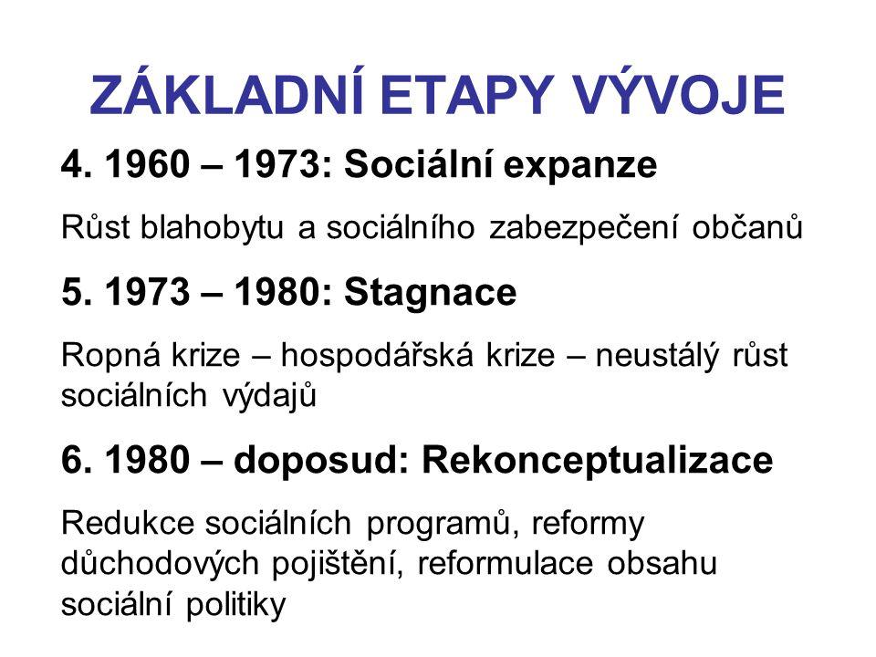 ZÁKLADNÍ ETAPY VÝVOJE 4. 1960 – 1973: Sociální expanze Růst blahobytu a sociálního zabezpečení občanů 5. 1973 – 1980: Stagnace Ropná krize – hospodářs