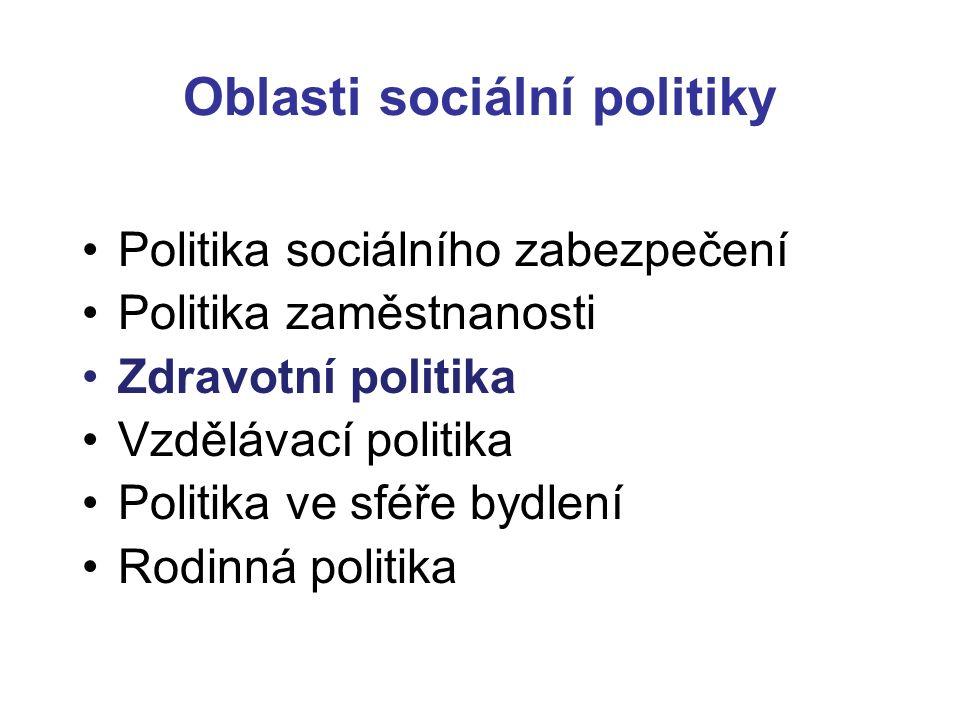 Oblasti sociální politiky Politika sociálního zabezpečení Politika zaměstnanosti Zdravotní politika Vzdělávací politika Politika ve sféře bydlení Rodi