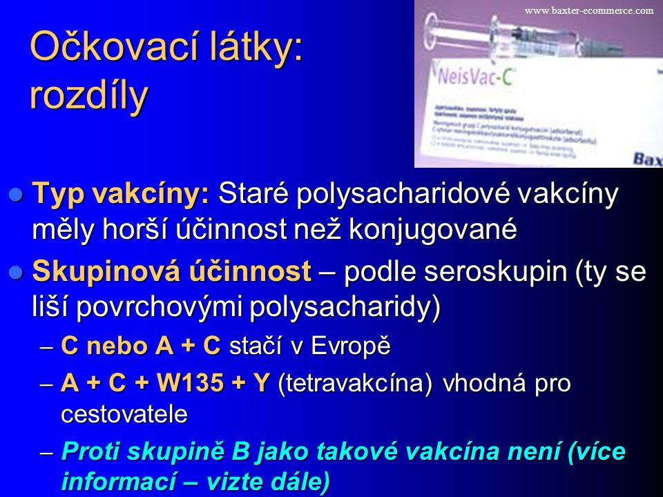 Očkovací látky: rozdíly Typ vakcíny: Staré polysacharidové vakcíny měly horší účinnost než konjugované Typ vakcíny: Staré polysacharidové vakcíny měly horší účinnost než konjugované Skupinová účinnost – podle seroskupin (ty se liší povrchovými polysacharidy) Skupinová účinnost – podle seroskupin (ty se liší povrchovými polysacharidy) – C nebo A + C stačí v Evropě – A + C + W135 + Y (tetravakcína) vhodná pro cestovatele – Proti skupině B jako takové vakcína není (více informací – vizte dále) www.baxter-ecommerce.com
