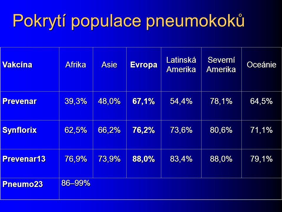 Pokrytí populace pneumokoků VakcínaAfrikaAsieEvropa Latinská Amerika Severní Amerika Oceánie Prevenar39,3%48,0%67,1%54,4%78,1%64,5% Synflorix62,5%66,2%76,2%73,6%80,6%71,1% Prevenar1376,9%73,9%88,0%83,4%88,0%79,1% Pneumo2386–99%