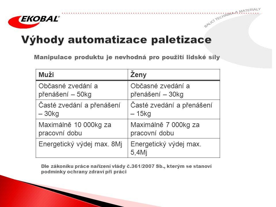 Další příklady automatických komponent linky