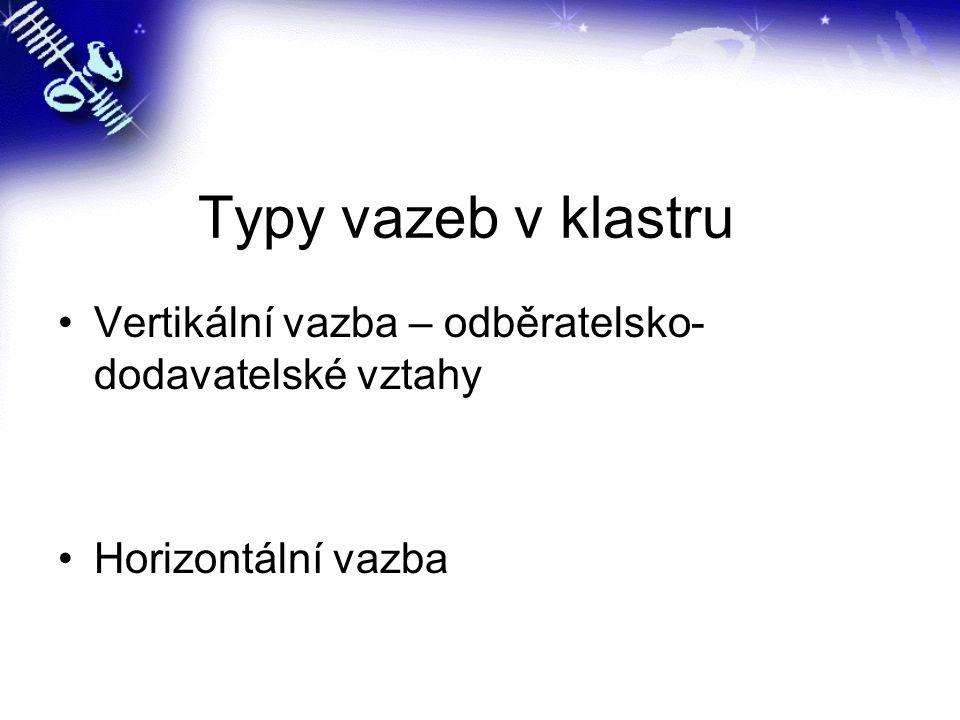 Typy vazeb v klastru Vertikální vazba – odběratelsko- dodavatelské vztahy Horizontální vazba