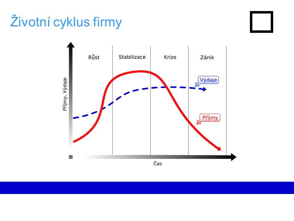 Růst hodnoty vlastního kapitálu EqV = m * EBITDA – interest-bearing debt + cash Vznik : ↑ m Raná fáze růstu: ↑ m, ↑ sales Pozdější fáze růstu: ↑ m, ↑ EBITDA, ↓ debt Stabilizace: ↓ debt, ↑ cash Krize: ??