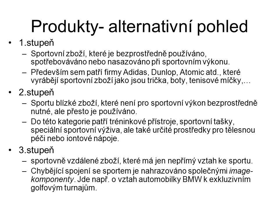 Produkty- alternativní pohled 1.stupeň –Sportovní zboží, které je bezprostředně používáno, spotřebováváno nebo nasazováno při sportovním výkonu. –Před