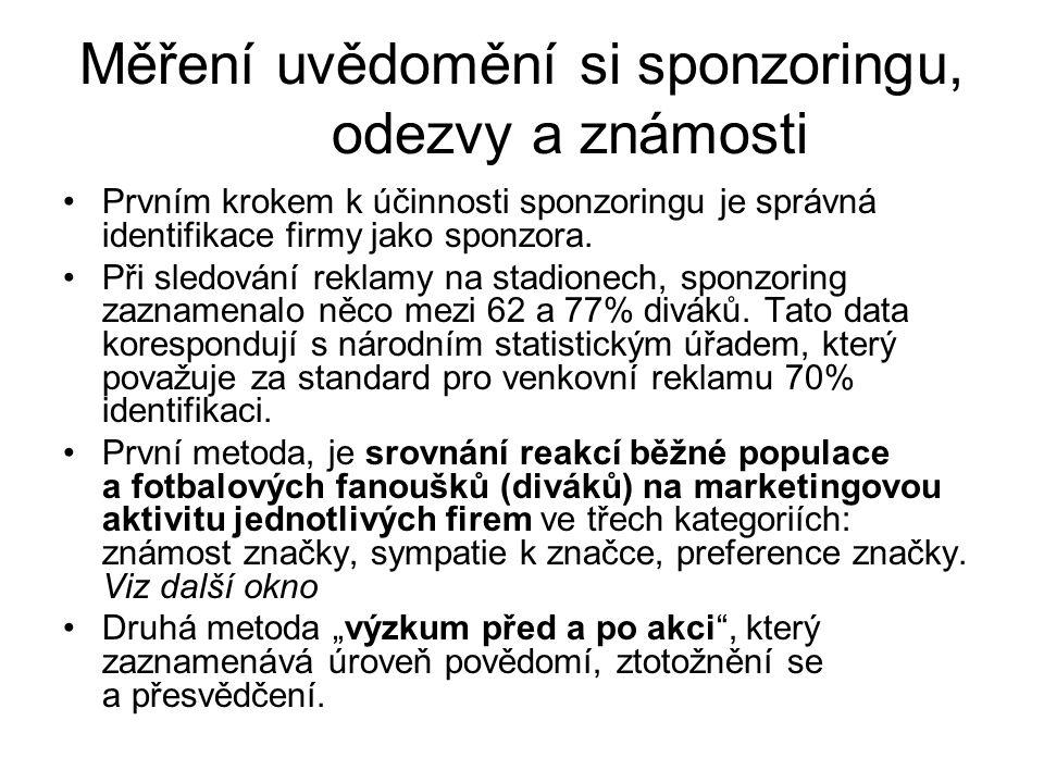 Měření uvědomění si sponzoringu, odezvy a známosti Prvním krokem k účinnosti sponzoringu je správná identifikace firmy jako sponzora. Při sledování re