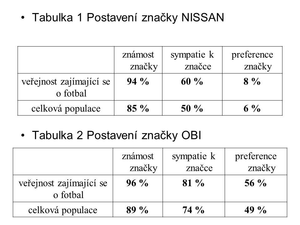 Tabulka 1 Postavení značky NISSAN Tabulka 2 Postavení značky OBI známost značky sympatie k značce preference značky veřejnost zajímající se o fotbal 9