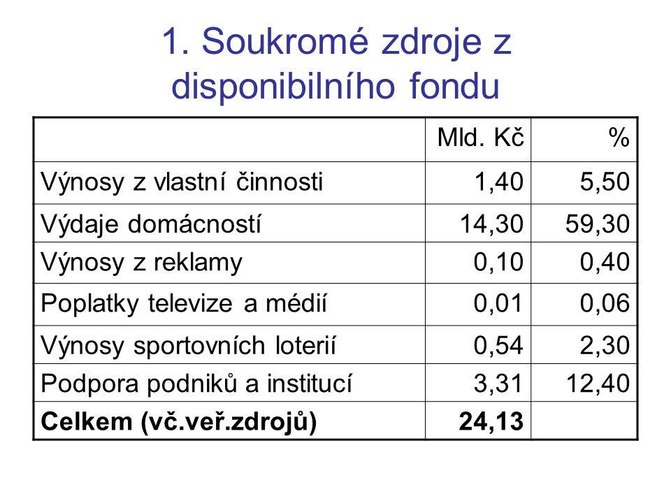 1. Soukromé zdroje z disponibilního fondu Mld. Kč% Výnosy z vlastní činnosti1,405,50 Výdaje domácností14,3059,30 Výnosy z reklamy0,100,40 Poplatky tel