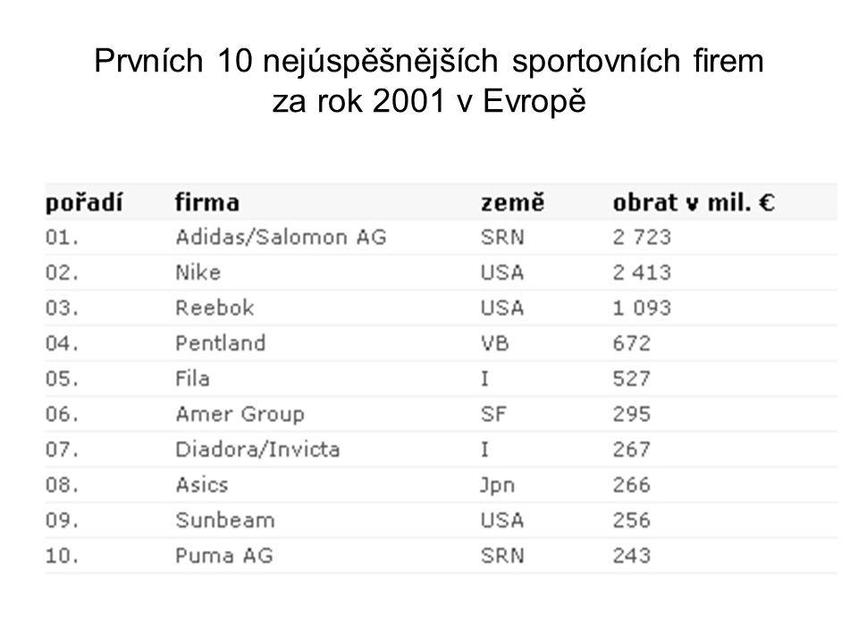 Prvních 10 nejúspěšnějších sportovních firem za rok 2001 v Evropě