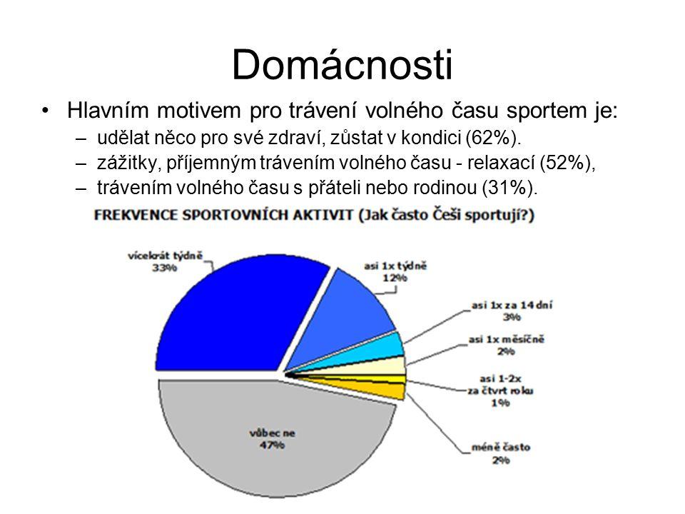 Domácnosti Hlavním motivem pro trávení volného času sportem je: –udělat něco pro své zdraví, zůstat v kondici (62%). –zážitky, příjemným trávením voln