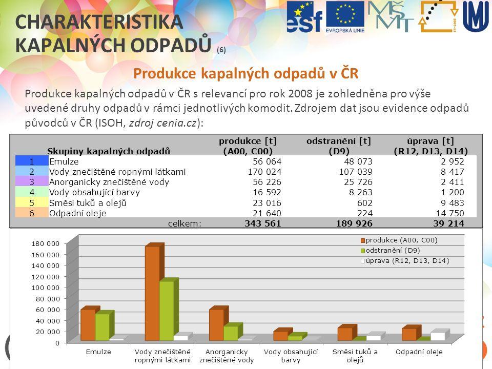 ODPADOVÉ HOSPODÁŘSTVÍ V PRAXI (2012/2013) CHARAKTERISTIKA KAPALNÝCH ODPADŮ (6) Produkce kapalných odpadů v ČR Produkce kapalných odpadů v ČR s relevan
