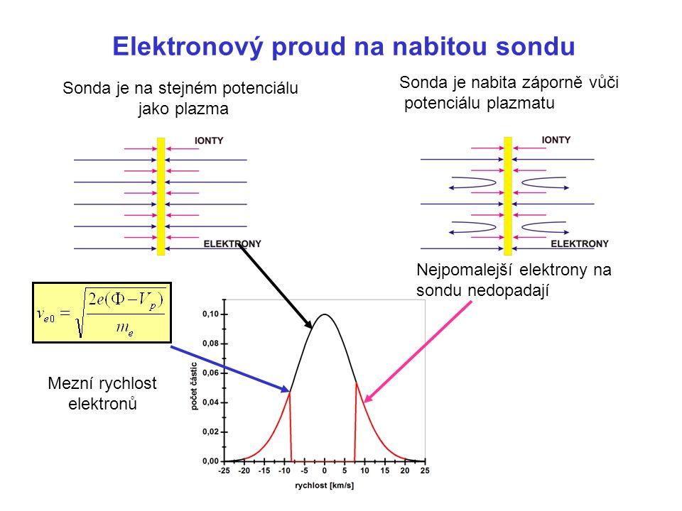 Elektronový proud na nabitou sondu Sonda je na stejném potenciálu jako plazma Sonda je nabita záporně vůči potenciálu plazmatu Nejpomalejší elektrony na sondu nedopadají Mezní rychlost elektronů