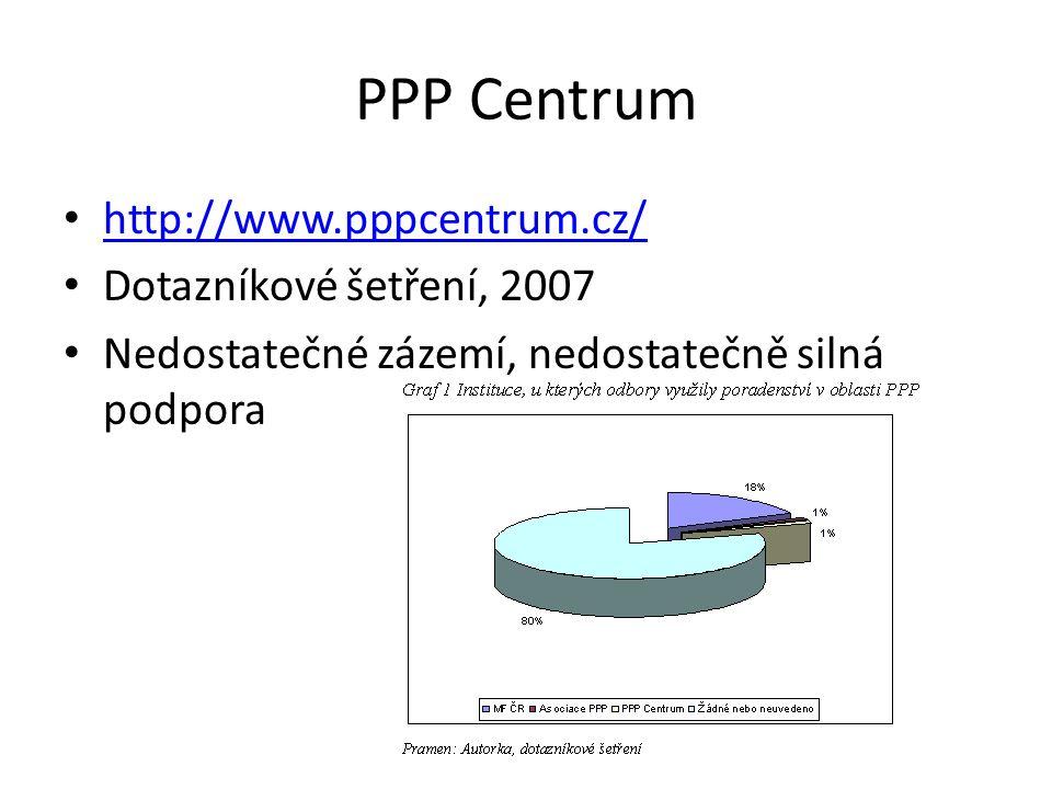 PPP Centrum http://www.pppcentrum.cz/ Dotazníkové šetření, 2007 Nedostatečné zázemí, nedostatečně silná podpora