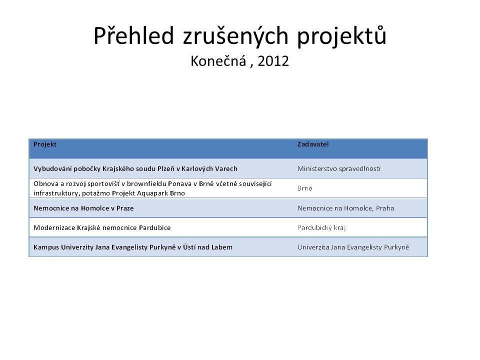 Přehled zrušených projektů Konečná, 2012