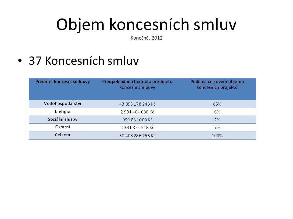 Objem koncesních smluv Konečná, 2012 37 Koncesních smluv