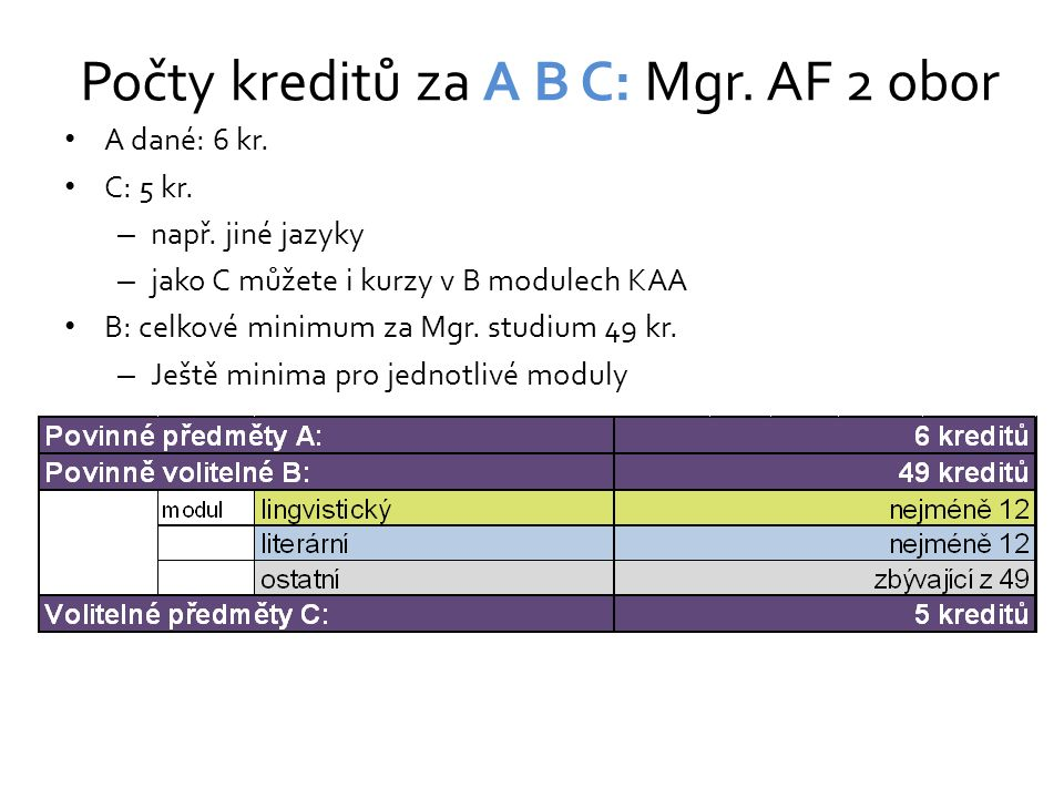 Počty kreditů za A B C: Mgr. AF 2 obor A dané: 6 kr. C: 5 kr. – např. jiné jazyky – jako C můžete i kurzy v B modulech KAA B: celkové minimum za Mgr.