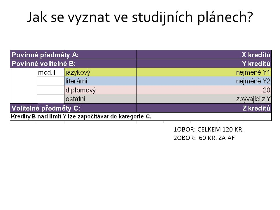 Jak si rozvrhnout studium: Mgr. ATP