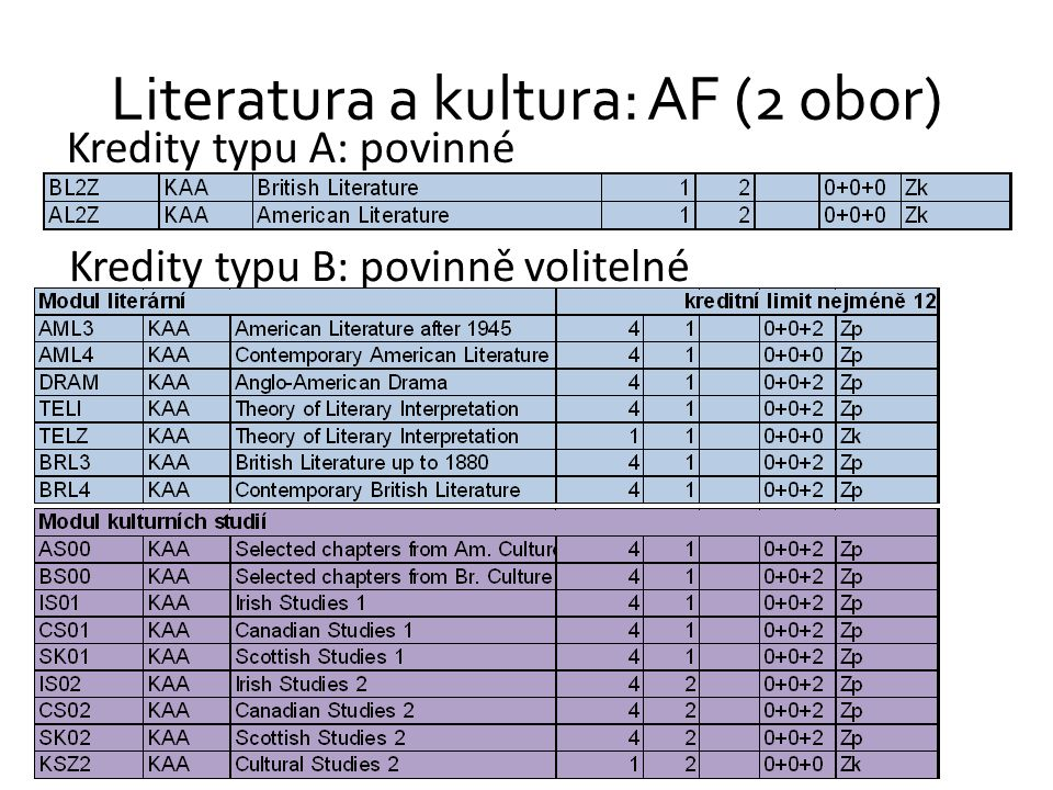 Literatura a kultura: AF (2 obor) Kredity typu A: povinné Kredity typu B: povinně volitelné