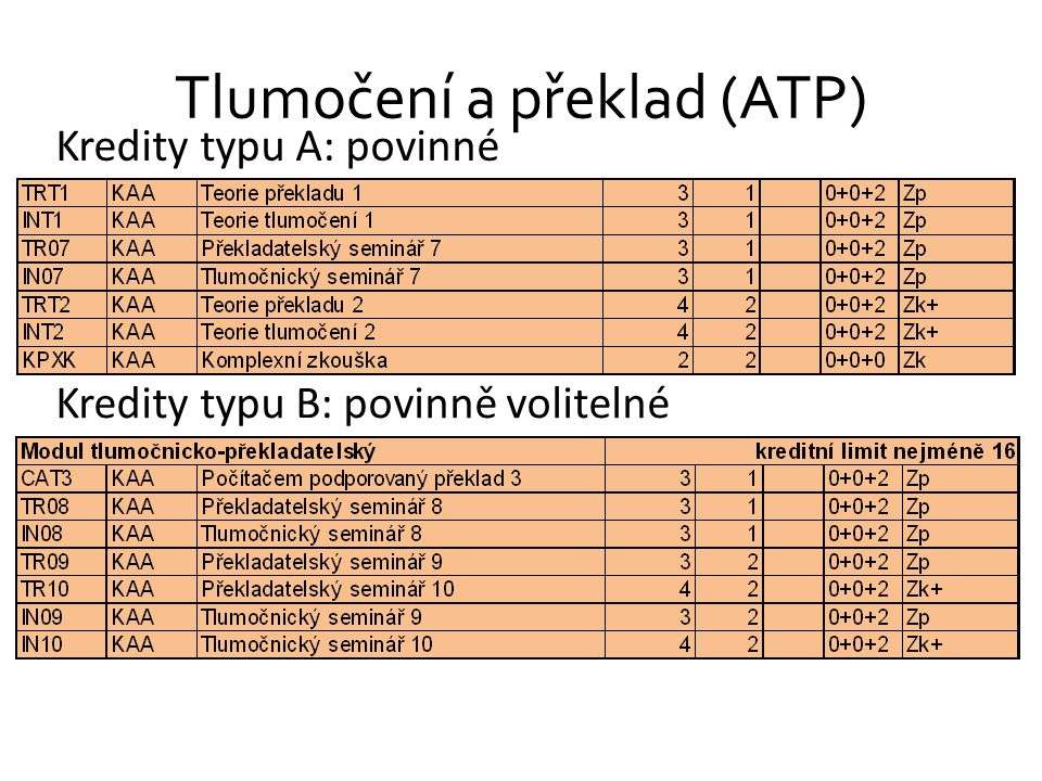 Tlumočení a překlad (ATP) Kredity typu A: povinné Kredity typu B: povinně volitelné