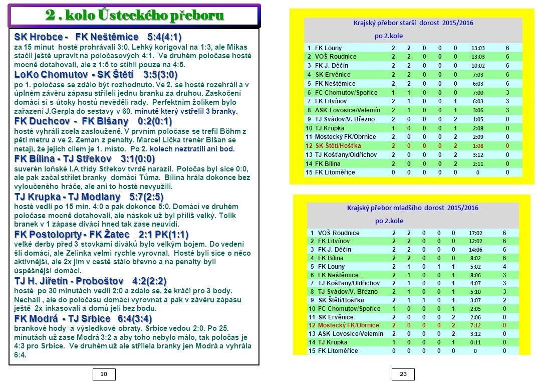 SK Hrobce - FK Neštěmice 5:4(4:1) za 15 minut hosté prohrávali 3:0. Lehký korigoval na 1:3, ale Mikas stačil ještě upravit na poločasových 4:1. Ve dru