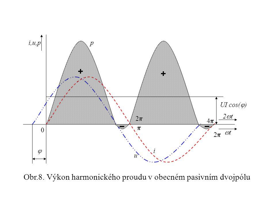 i,u,p 0 tt 2t2t UI cos(  ) u i p   22 22 44 Obr.8. Výkon harmonického proudu v obecném pasivním dvojpólu