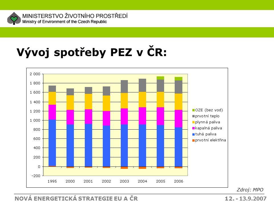 NOVÁ ENERGETICKÁ STRATEGIE EU A ČR 12. - 13.9.2007 Vývoj spotřeby PEZ v ČR: Zdroj: MPO
