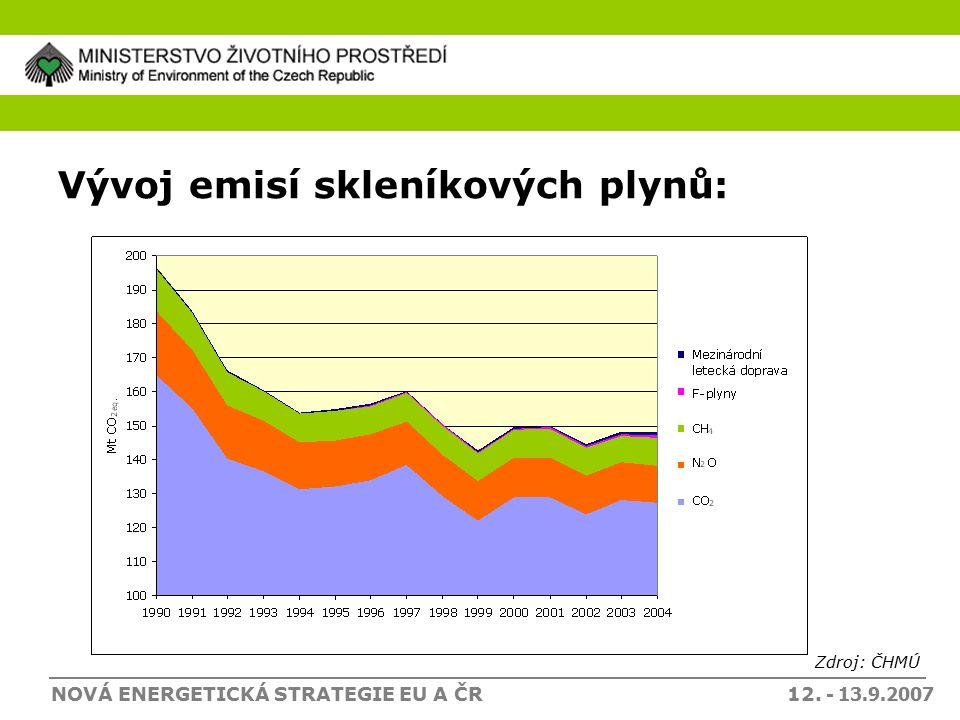 NOVÁ ENERGETICKÁ STRATEGIE EU A ČR 12. - 13.9.2007 Vývoj emisí skleníkových plynů: Zdroj: ČHMÚ